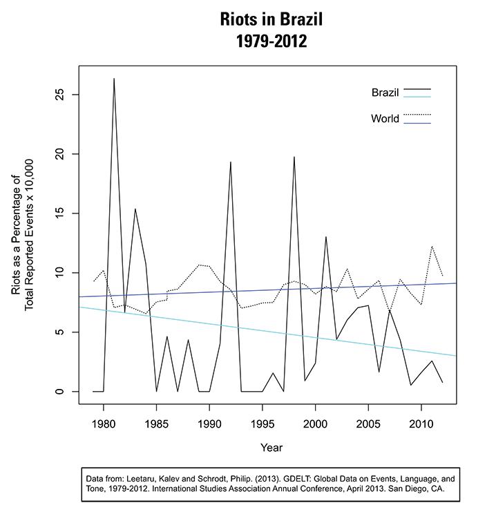 BrazilRiot