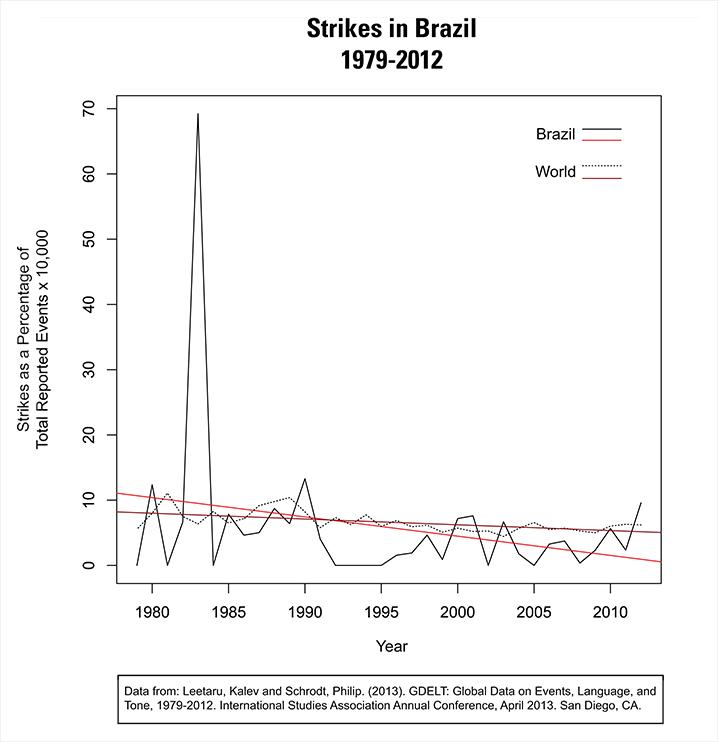 BrazilStrike