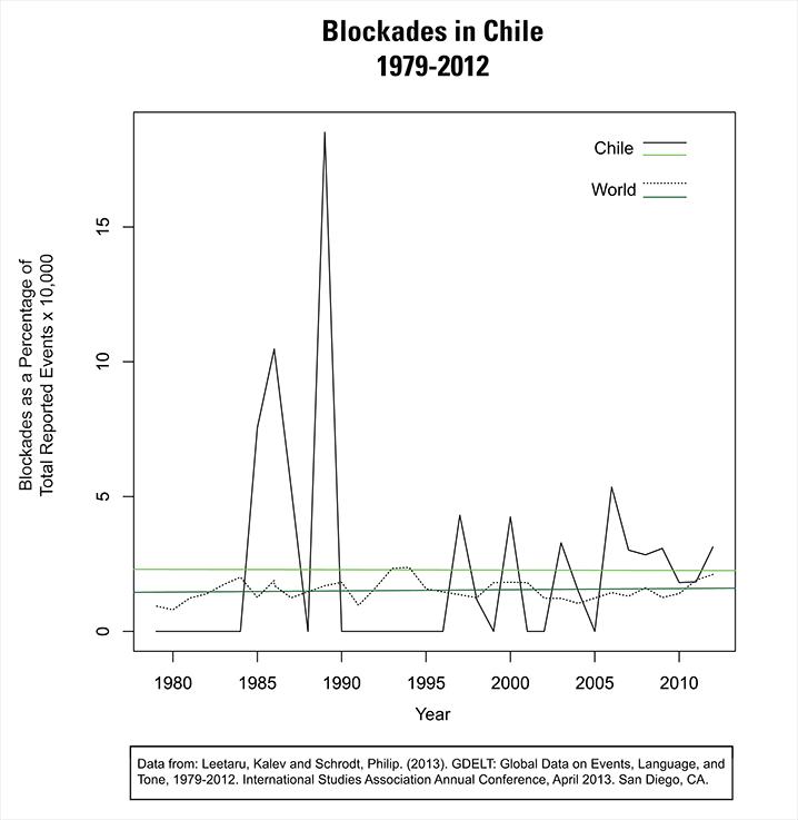 ChileBlockade