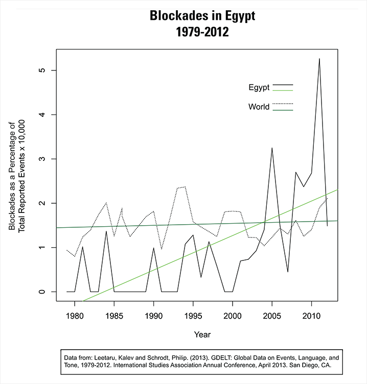 EgyptBlockade