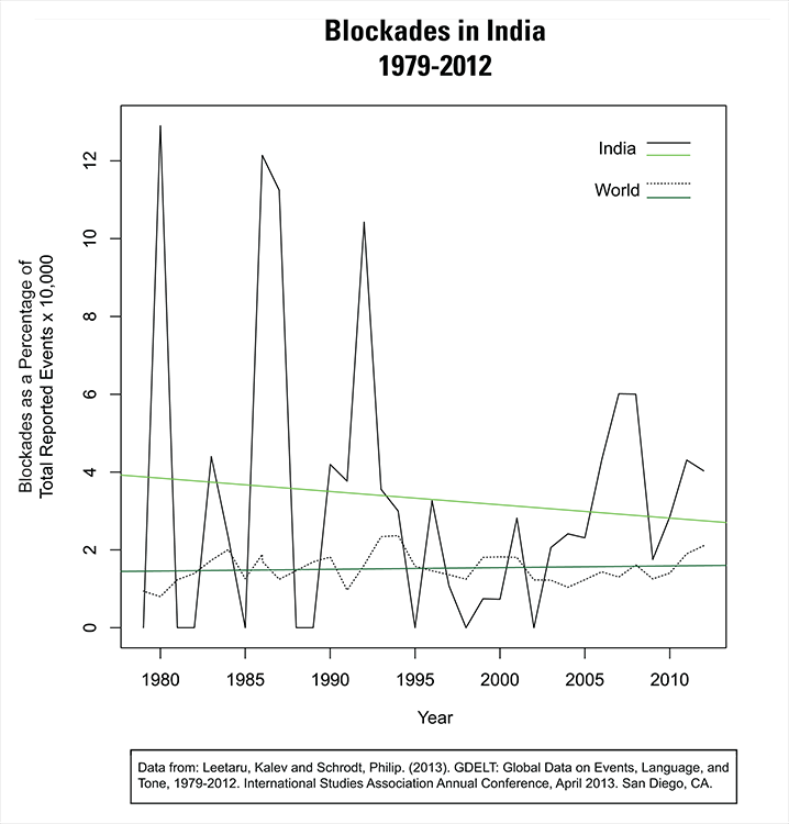 IndiaBlockade