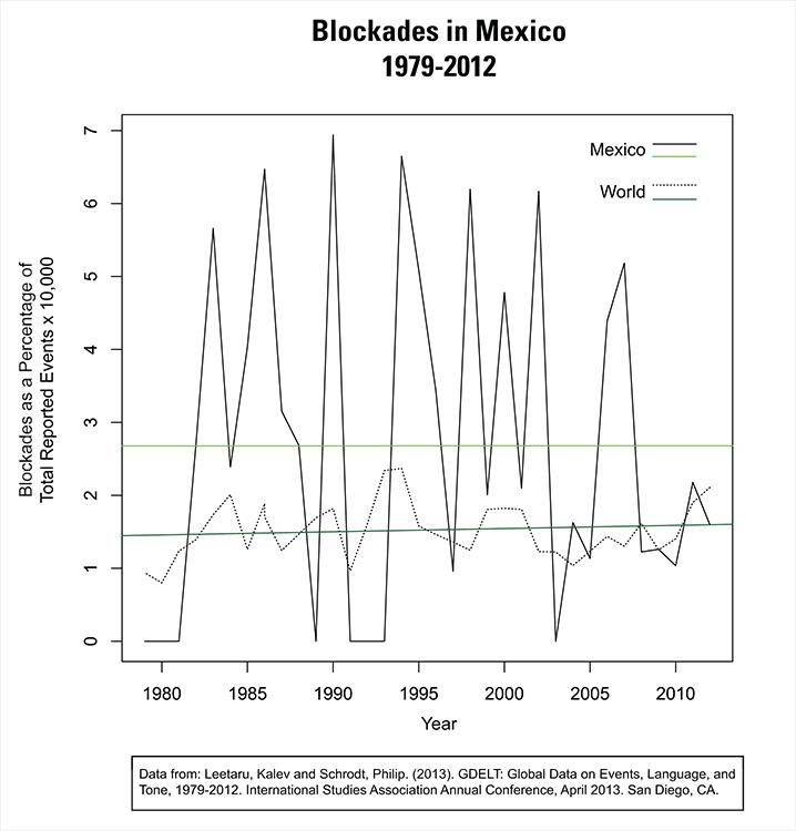 MexicoBlockade